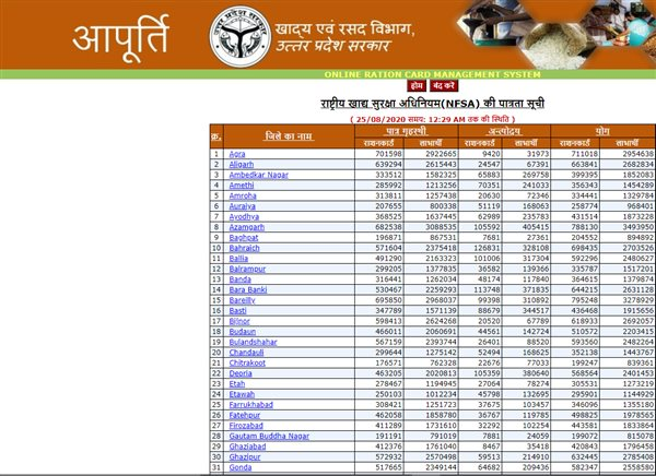 UP RATION CARD LIST 2020