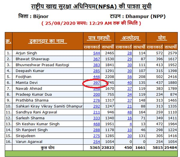UP NEW RATION CARD LIST 2020